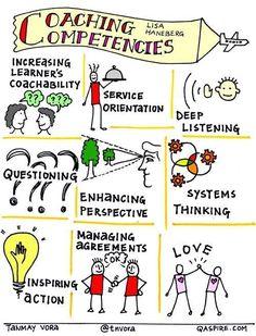 Coaching competencies #competencyeducation #coachingtools
