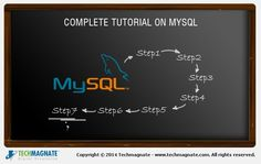 MySql Tutorial – Create and Backup the Database Know more watch it http://www.remotedba.com/remote-dba-service-plans.html