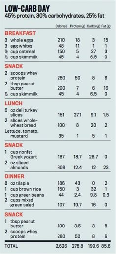 Men's Fitness - Nutrition - Your Get-Ripped-Fast Plan