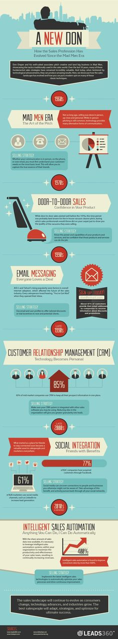 Today, email remains as popular than ever, though modern marketers are savvier about email and user profiles and click-through rates.    So, how is the sales profession in the 2000s? Check out the following infographic to find out.        Read more: http://www.marketingprofs.com/chirp/2013/10740/a-new-don-how-the-sales-profession-has-evolved-since-the-mad-men-era-infographic#ixzz2TOekKx8P