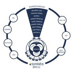 O tym jak ważne jest zautomatyzowanie korespondencji wiedzą na pewno w sekretariatach, ale o tym jak później ją zarządzać i szybko dotrzeć do ważnych informacji wiedzą programiści Syndatis, którzy stworzyli optymalne rozwiązanie  http://www.syndatis.com/rozwiazania/obieg-korespondencji/