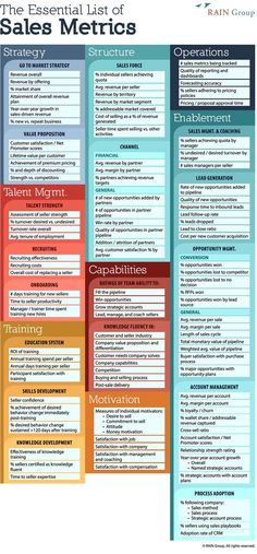 102 Sales Metrics Every Manager Should Be Tracking [Infographic] - Business Management - Ideas of Business Management - 102 Sales Metrics Every Manager Should Be Tracking [Infographic] Inbound Marketing, Marketing Plan, Digital Marketing, Affiliate Marketing, Media Marketing, Content Marketing, Business Management, Business Planning, Business Tips