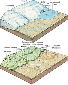 Block diagrams of glaciers google search geology pinterest earth science block diagrams of glaciers google search ccuart Images