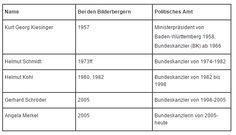 Bilderberg entblößt: Die Kanzlermacher - Wie wir von der Scheindemokratie nach Strich und Faden verarscht werden -- Puppenspieler -- Sott.net