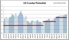 US Cracker Potential Plenty of US ethane still available for crackers