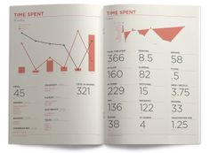 Visual Report by Keith Jernigan, via Behance