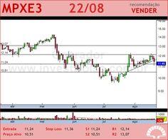 MPX ENERGIA - MPXE3 - 22/08/2012 #MPXE3 #analises #bovespa