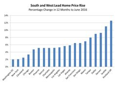 Results are in for the final two of the four major home price indices for June. Both the S&P CoreLogic Case-Shiller Indices and Black Knight Financial Services' Home Price Index (HPI) show continued price appreciation throughout the country with Case-Shiller...