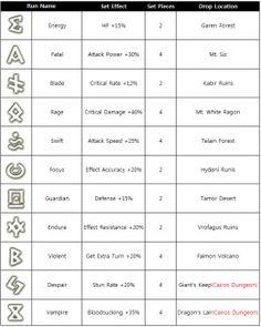 Summoner's War: Runes.