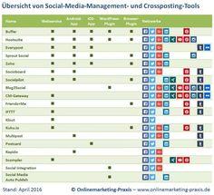 Übersicht Social-Media-Management-Tools #crossposting #tool #socialmedia