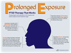 This #infographic highlights the main components of prolonged exposure therapy: education, talking through trauma, real-world practice and breathing.
