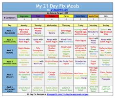 The 21 Day Fix is a balance between the portion control containers helping the individual using them keep the amount of calories in check, while the workout helps to burn fat while toning the body. Description from daystofitness.com. I searched for this on bing.com/images