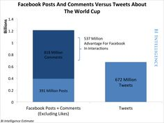 Did Twitter Or Facebook Win The Social World Cup? Hint: The Underdog Did Pretty Well [CHARTS] | Business Insider