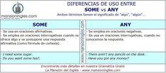 Diferencia de uso entre Some y Any English Help, English Tips, English Words, English Lessons, English Grammar, Teaching English, English Language, Grammar Tips, Grammar Lessons