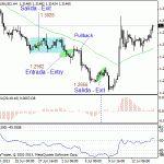 Recomendaciones para la Estrategia de trading 20 – %R, OsMA y Media Móvil Exponencial