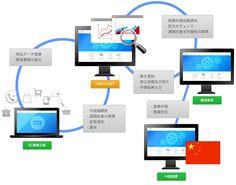 事前通関用商品登録システム利用イメージ