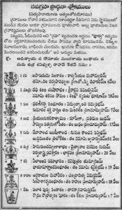 Durga Stotram In Telugu Pdf