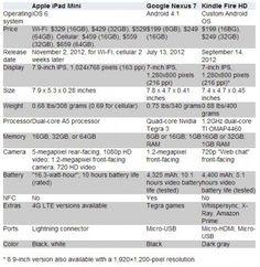 iPad_Mini_vs_Nexus_7_vs_Kindle_Fire_HD