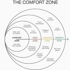 Comfort Zone – Important Distinction We learn best by systematic training. We rarely learn from reading a book and we rarely transform from a workshop. Remember back in schook when you worked a full year on a single book… Life Skills, Life Lessons, Systemisches Coaching, Coaching Quotes, Life Coaching Tools, Leadership Quotes, Self Improvement Tips, Comfort Zone, Self Development