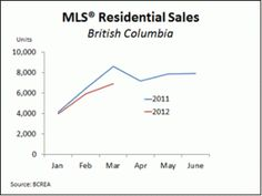 The British Columbia Real Estate Association (BCREA) reports that the dollar volume of homes sold through Multiple Listing Service® (MLS®) in BC decli