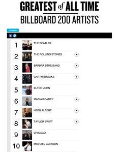 Billboard Rap Charts