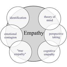 emotional intelligence thesis statement