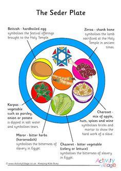 Seder Plate Craft For Kids