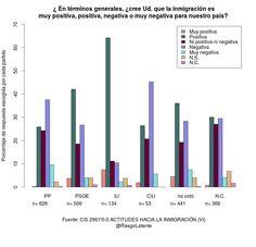 Valoración de la inmigración en la sociedad española en función de la orientación política