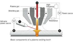 Plasma arc welding (PAW) is an arc welding process similar to gas tungsten arc…