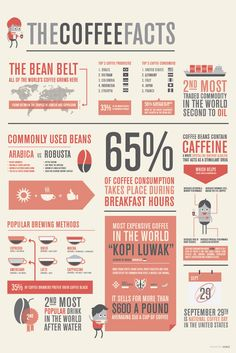 Coffee is the second most traded commodity in the world second to oil.