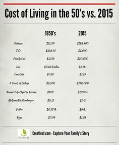 Cost of Living in the #1950s vs. 2015 #infographic                                                                                                                                                     More