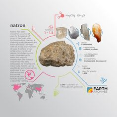 Natron refers to Wadi El Natrun (Natron Valley) in Egypt from which natron was mined by the ancient Egyptians for use in burial rites. #science #nature #geology #minerals #rocks #infographic #earth #natron