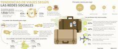 Tendencias de viajes en redes sociales