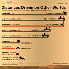 Graph of distances driven by robots, rovers and automobiles on other planets.