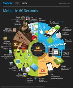 Mobile in 60 seconds #mobile #apps #games #android #inforgraphic bvillanueva20 grettabaist