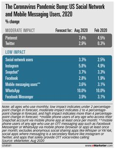 eMarketer Podcast: Where Americans Socially Network, Shopping in Reels, and Facebook Messaging Instagram - eMarketer Trends, Forecasts & Statistics Social Networks, Social Media, About Facebook, Brave New World, Social Marketing, Behavior, Messages, Statistics, American