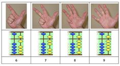 Have you ever wondered why the Oriental Soroban abacus has 4 separate beads? It is in base 10, not 4 or 5, so why organize it that way? In response to yesterday's post Hand tricks! Alexander Bogomolny linked his…Read more ›