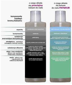 """Składniki kosmetyków naturalnych PAT & RUB by Kinga Rusin to tłoczone na zimno najbardziej wartościowe oleje i masła roślinne, naturalne wody kwiatowe, woski roślinne, olejki eteryczne, biologicznie aktywne ekstrakty z roślin. Certyfikowane surowce z ekologicznych upraw. W przeciwieństwie do typowych kosmetyków konwencjonalnych nie zawierają substancji budzących kontrowersje lekarzy i dermatologów. To kosmetyki często w 100% aktywne, bez """"pustych kalorii""""."""