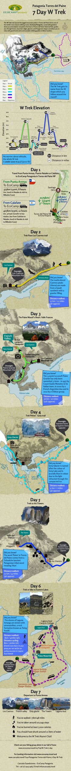 Patagonia Torres del Paine 7 Day W Trek Infographic.  Book  your W Trek: http://www.cascada.travel/Tour/Patagonia-Torres-del-Paine-7-Day-W-Trek