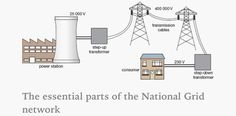 The National Grid.