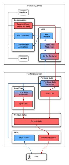 Web programming with Clojure