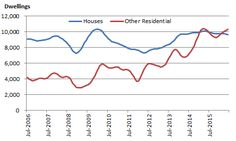 Graph 2: Monthly houses and other residential approvals, Australia
