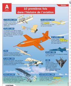 10 premières fois dans l'histoire de l'aviation