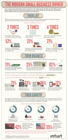 The Modern Small Business Owner #infografia #infographic #entrepreneurship