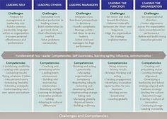 Center for Creative Leadership - Google+