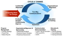 Cycle of Change: a holistic approach to change management, leadership and organisational alignment.