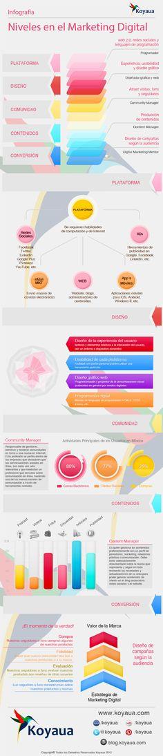 #Marketing #Inforgrafía