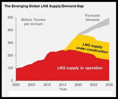 Emerging global LNG