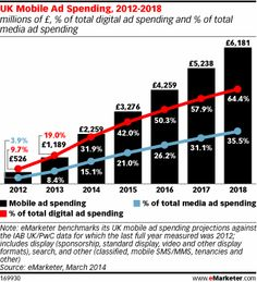 Mobile to Surpass Newspapers for UK Ad Spending http://www.emarketer.com/Article/Mobile-Surpass-Newspapers-UK-Ad-Spending/1010665#2t4vJx5V6FwqVuer.99