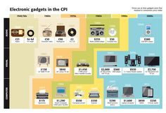 electronic gadgets tracked in consumers price index Electronics Storage, Electronics Gadgets, Electronics Projects, Electronic Shop, Electronic Gifts, Lp Player, Consumer Price Index, Transistor Radio, All Things New
